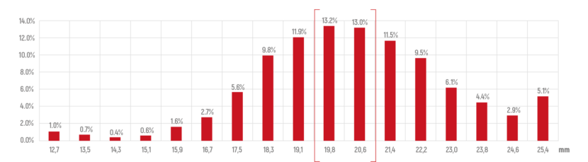 Jeśli hydrauliczne płyty obrywające zostaną ustawione według najczęściej pojawiającej się szerokośći łodygi, to w 26% czasu koszenia to ustawienie byłoby idealne. To z kolei znaczy, że w 74% czasu koszenia to samo ustawienie byłoby nie odpowiednie. To jeszcze raz podkreśla zmienność w polu - żarówno od rośliny do rośliny jak i od rzędu do rzędu.