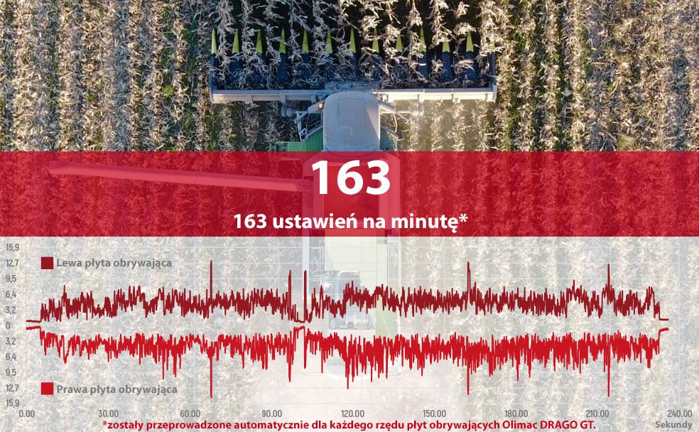 Każdy z rzędów Olimac DRAGO GT ustawiał się około 160 razy na minutę automatycznie do grubości łodygi.